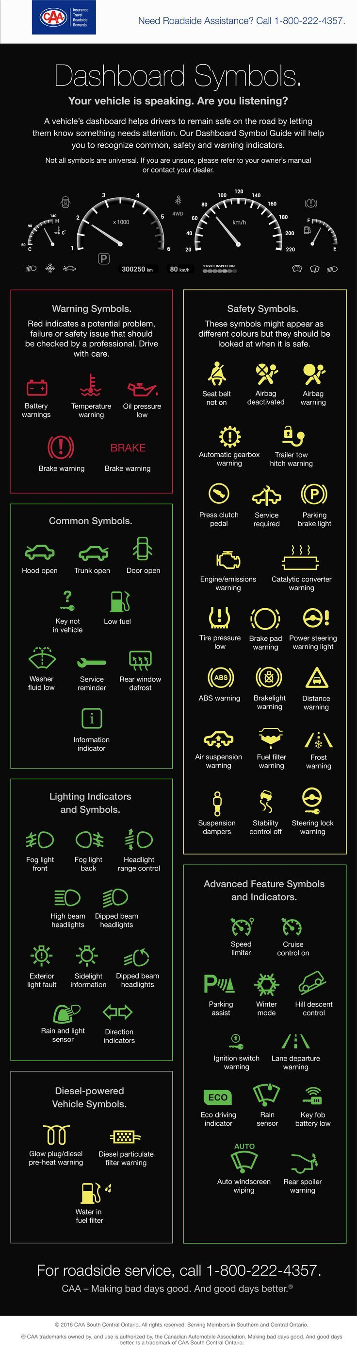 Have You Ever Wondered What The Dashboard Symbols Mean To Make