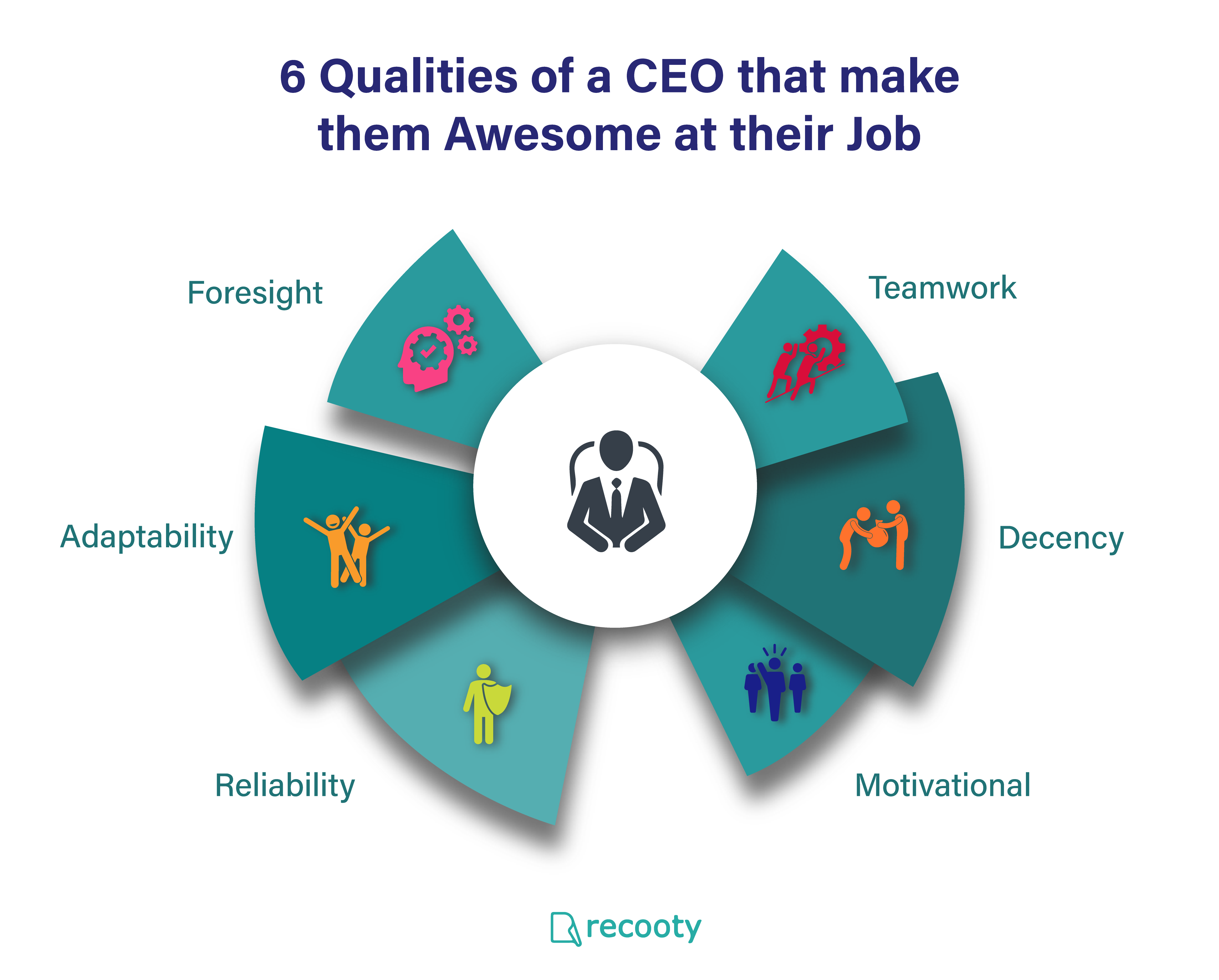 6 Qualities Of A Ceo That Make Them Awesome At Their Job Job Hiring Process Job Board