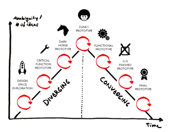 design thinking  albertobokos