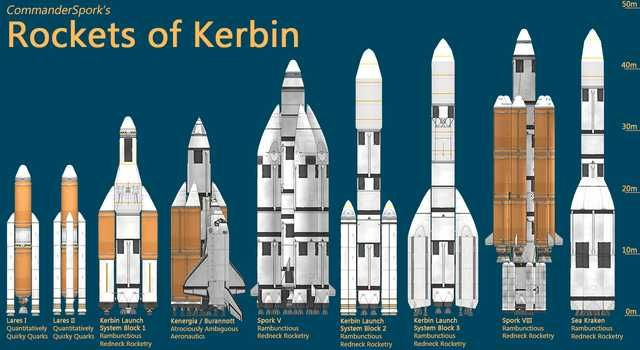 To commemorate my 500th hour of Kerbal fun, I made a chart of my