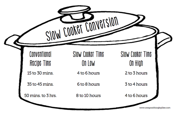 Crockpot Conversion Chart For Your Favorite Oven Baked Recipes Oven Baked Recipes Slow Cooker Hacks Slow Cooker Times