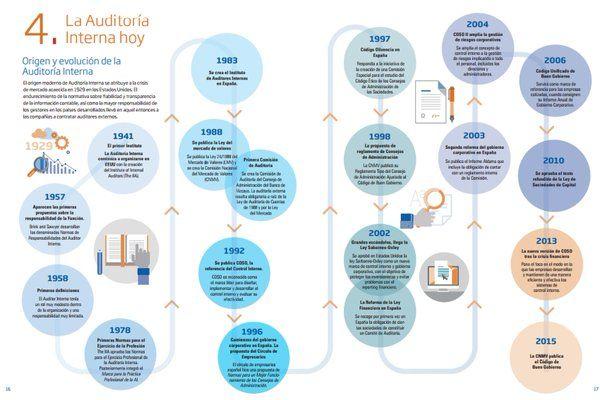 Auditoría Interna: origen y evolución