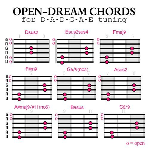 Open Dream Chords How To Create Dreamier Guitar Chords Pinterest