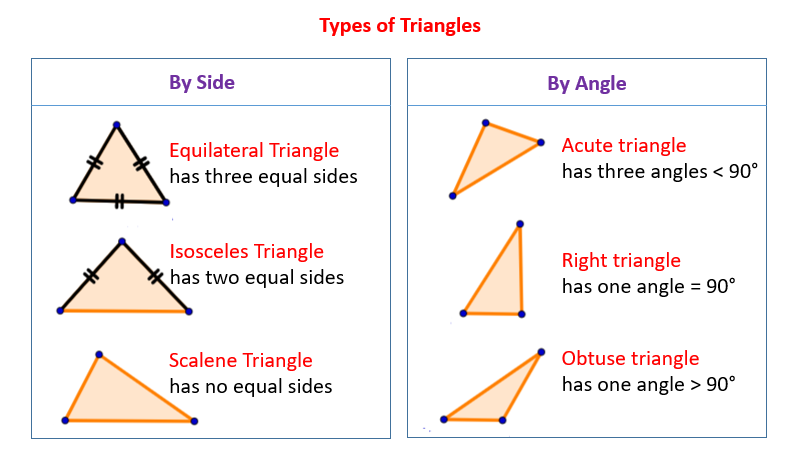 Types Of Triangles Solutions Examples Videos Triangle Worksheet Obtuse Triangle Acute Triangle