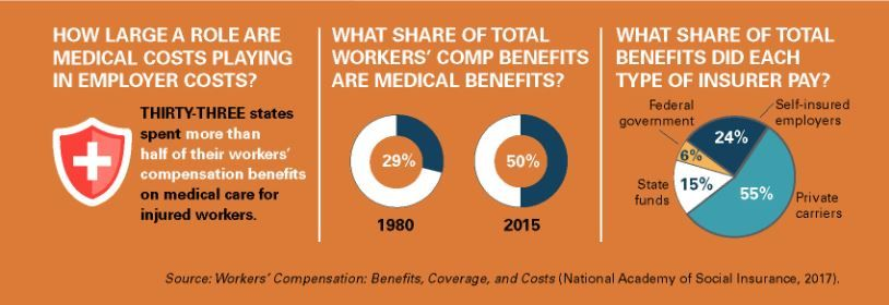 Did you know medical benefits have a growing share