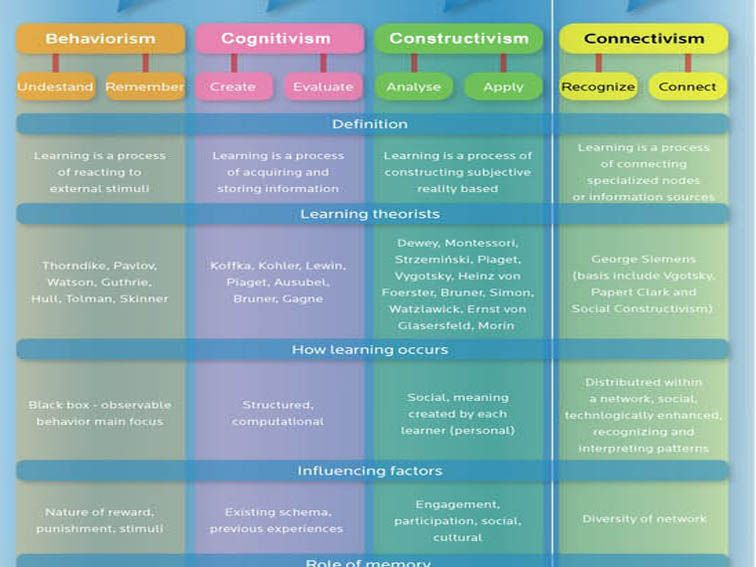 17 Best ideas about Learning Theory on Pinterest | Theories of ...