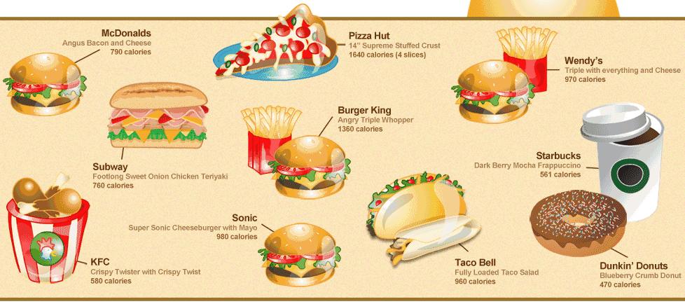 Calories Junk Food Food Food Calorie Chart Food Charts