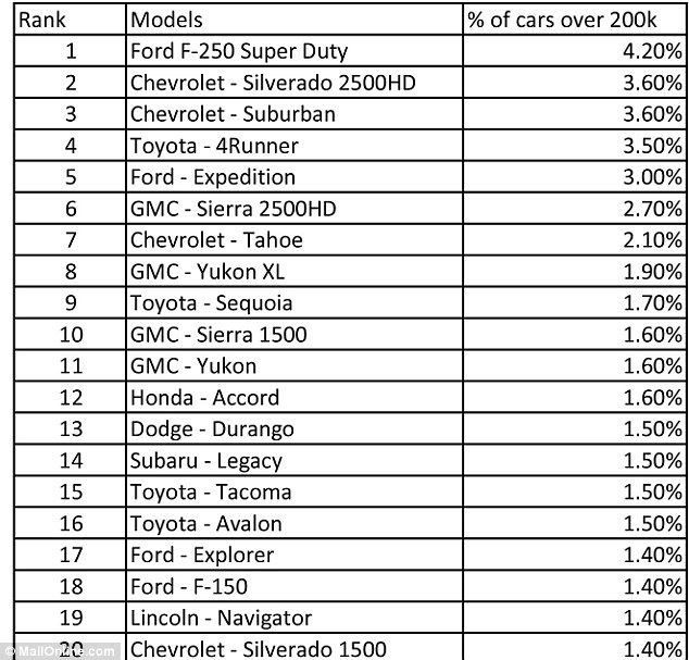 List Of Cars >> New Study Shows What Cars Last For More Than 200 000 Miles