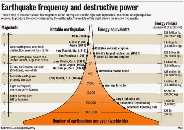 Using The Richter Scale To Measure Earthquakes Earthquake Preparedness Earthquake Seismic Wave