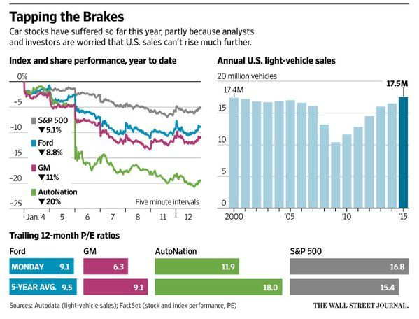Why Auto Stocks Are Sinking After Car Sales\u0027 Record Year   on
