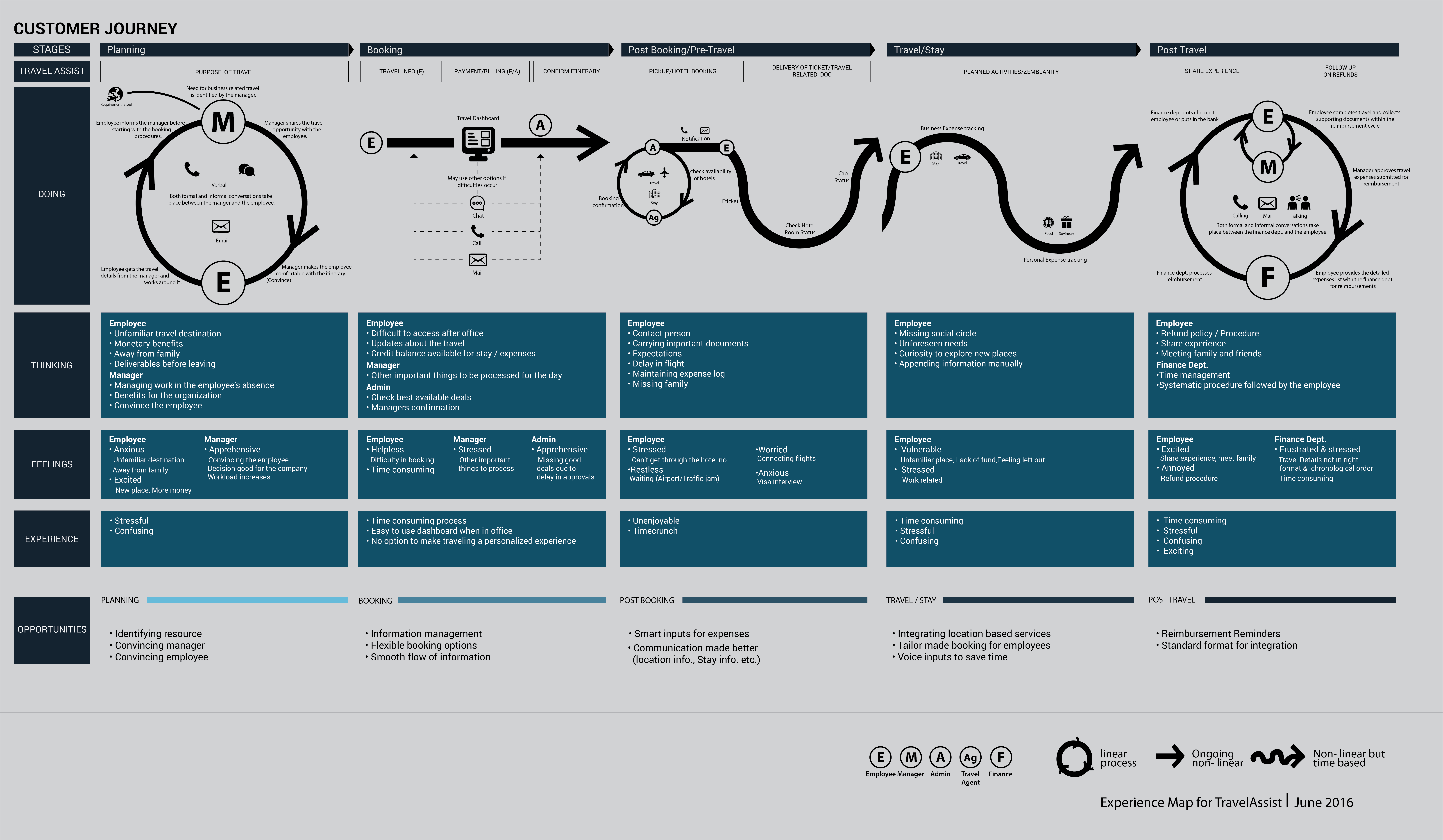 Application User Experience Journey User experience