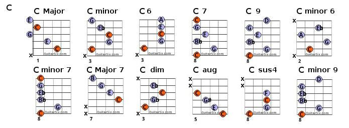 c chords | Guitar Playing and Music | Pinterest | Guitar chord chart ...