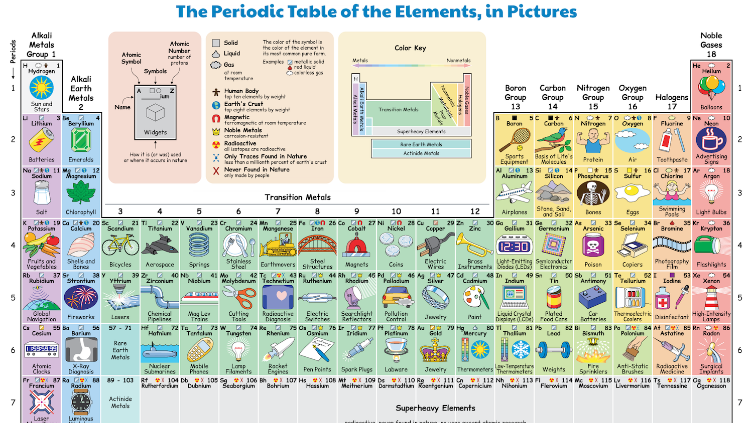 This illustrated periodic table shows how we regularly interact with this illustrated periodic table shows how we regularly interact with each element brain teaser games brain teasers and interesting facts urtaz Image collections