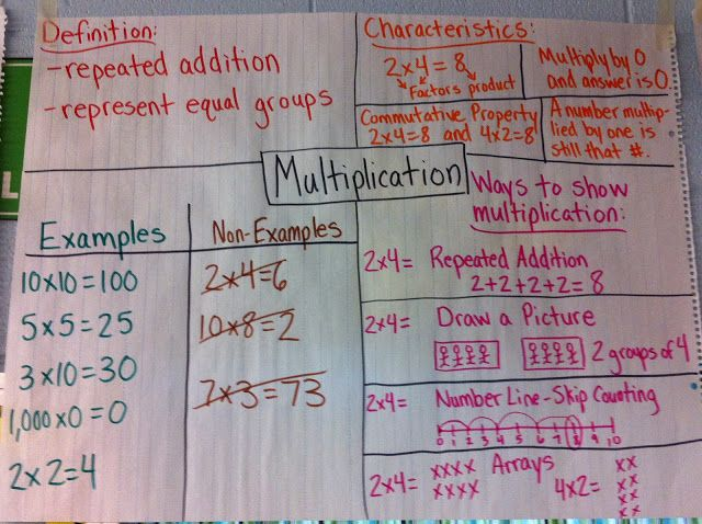 Multiplication Frayer Model I Love The Examples And Non