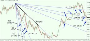 How to forecast forex currency