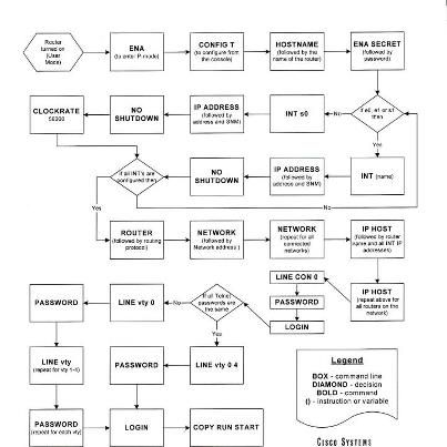 A Wonderful Picture Of Cisco Basic Router Config Flowchart Cisco Computer Network Ccna