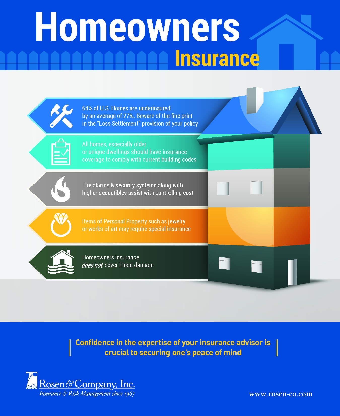 Pin By Rosen Company On Homeowners Insurance Homeowners