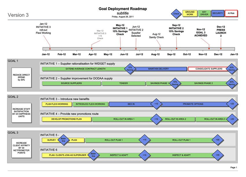 Business Goal Deployment Roadmap (Visio) Template | Strategic