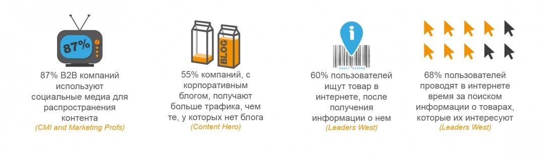 контент-маркетинг, инфографика cmdigital.com.ua
