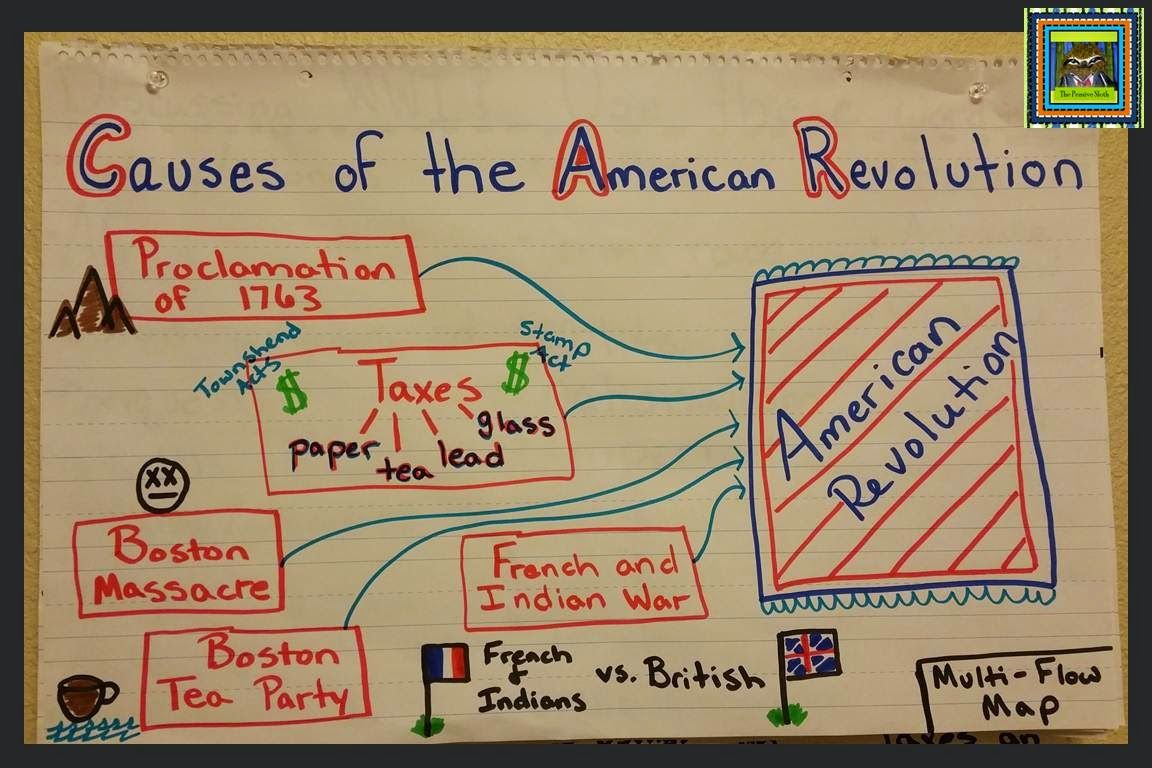 Revolutionary Thinking Maps Causes Of The American