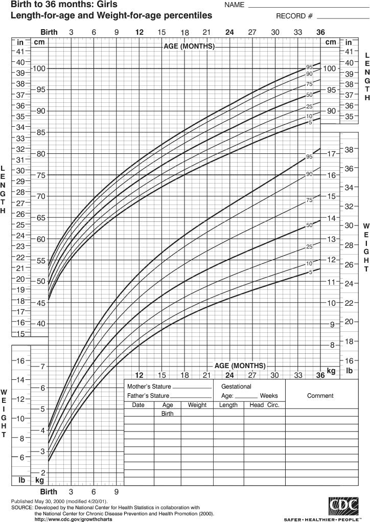 Baby Growth Chart Boys Mersnoforum