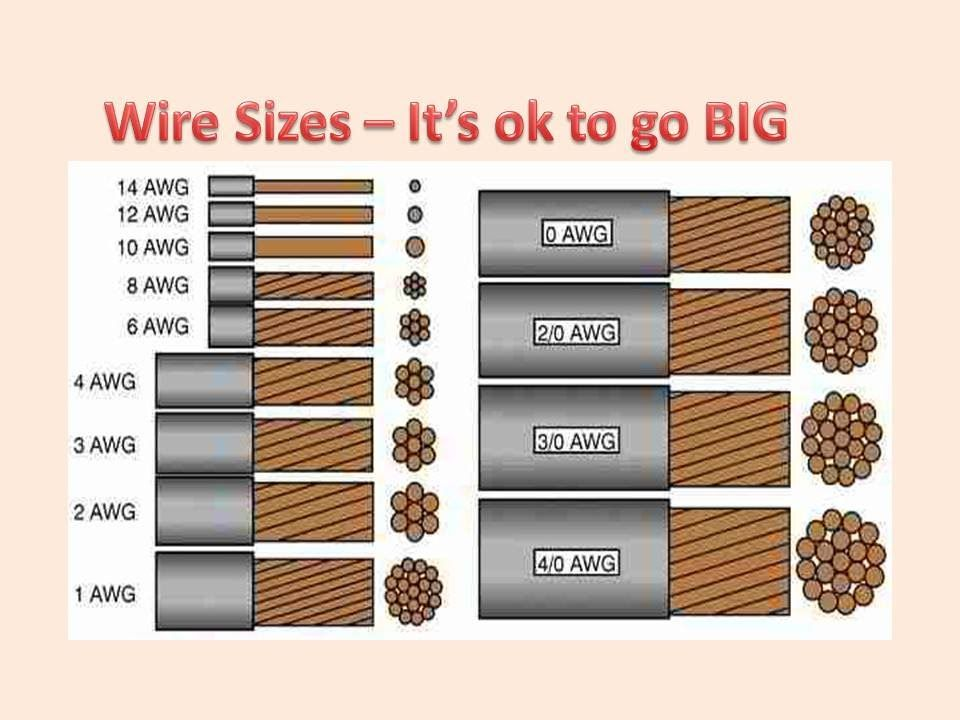 What Size Wire Do I Use To Wire My Solar Components Does Wire Size Matter In 2020 Electrical Cables Electrical Wiring Electricity