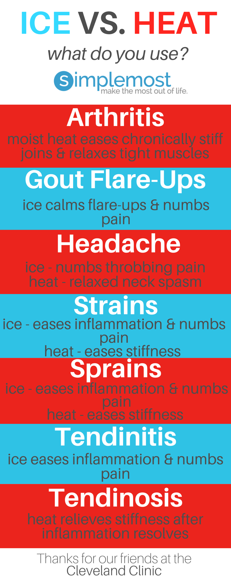 Picture graphs ice vs heat also this chart shows you when to use or for your pain rh pinterest