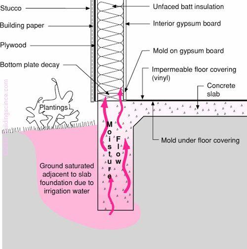 Bsd 108 Investigating And Diagnosing Moisture Problems Slab Foundation Batt Insulation Building Foundation