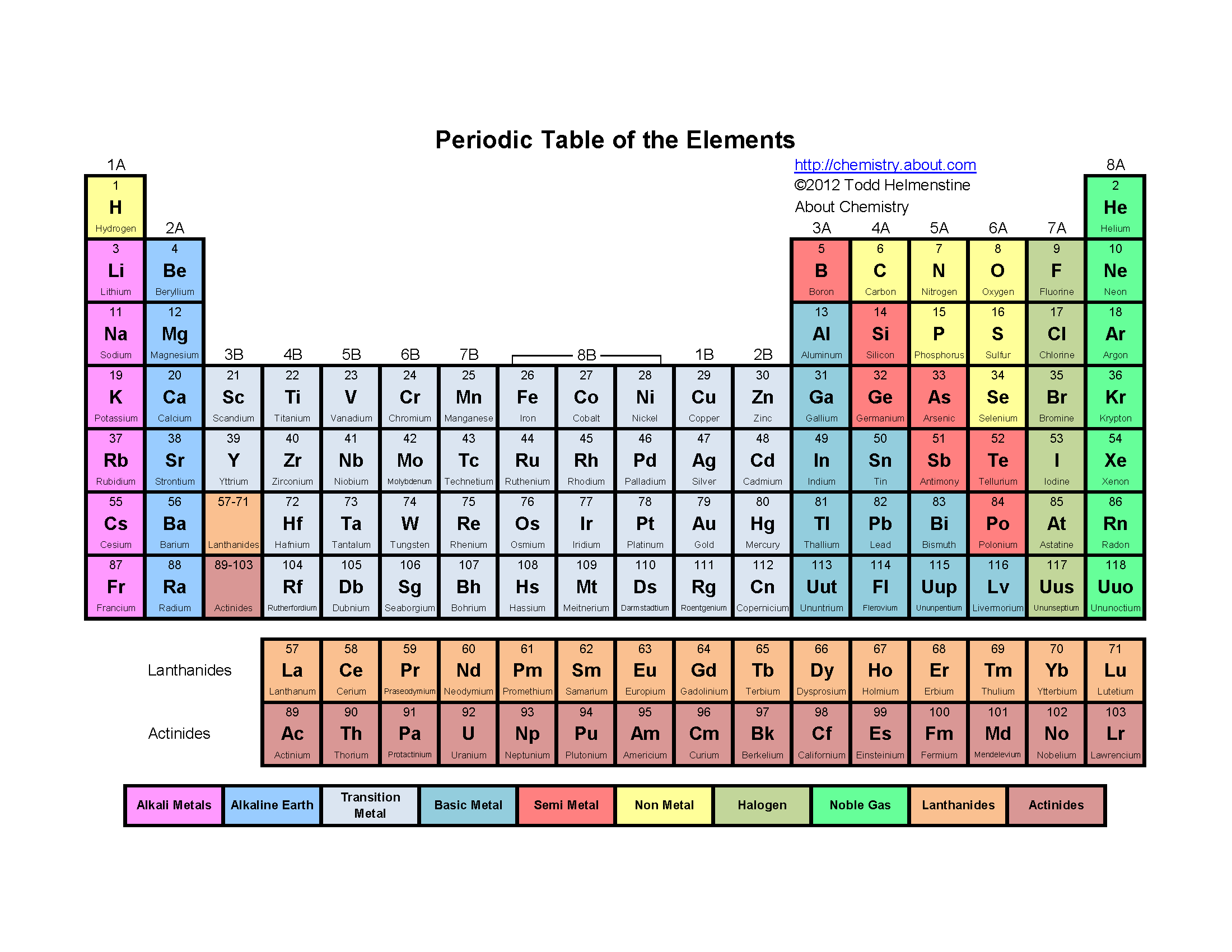 Printable color periodic table of the elements periodic table periodic table of elements with names this color periodic table contains the elements name urtaz