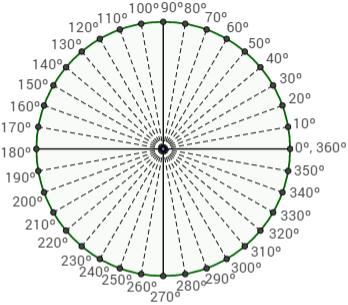 representación de los 360 grados entre los que se divide