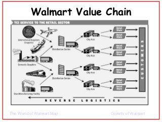 Value Chain Analysis Learning Objectives Mapping Industry