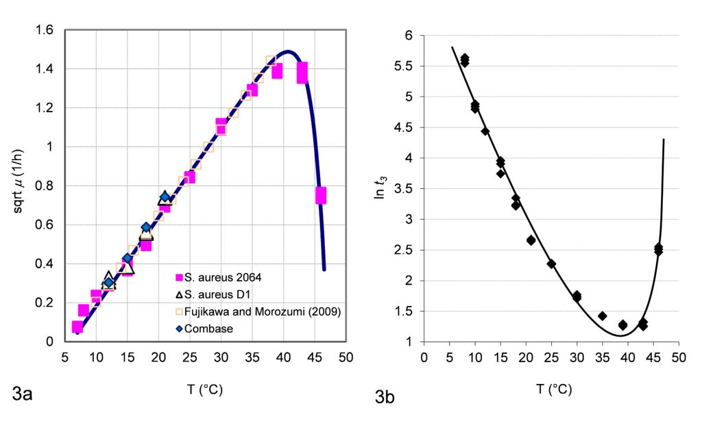 Mrsa Grows At An Ideal Temperature Of 38 Degrees Celsius Mrsa Chart