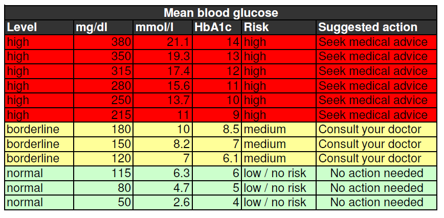 Blood sugar levels chart health in 2018 pinterest blood sugar