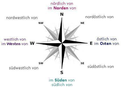 Richtungen (Directions) | Learn German / Deutsch lernen ...