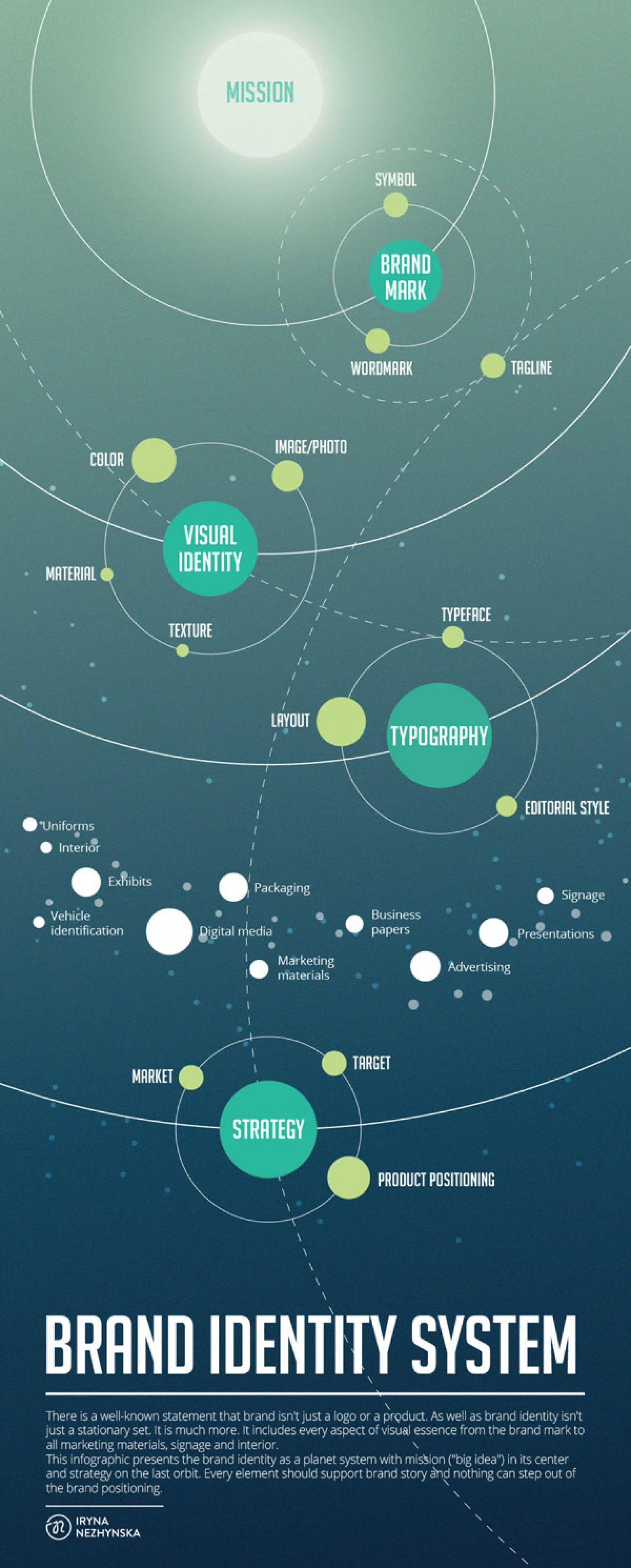 Brand Identity System Branding Pinterest Brand Identity - Solar system mind map