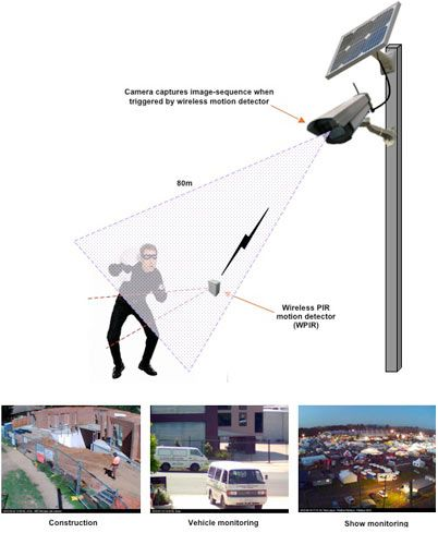 Wireless Solar Power Security Cameras Offer Live Streaming To Video Monitoring And Beyond Fo Security Camera System Outdoor Security Camera Diy Security Camera