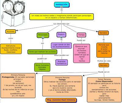 La Narración Mapa Conceptual Mapa Conceptual Textos