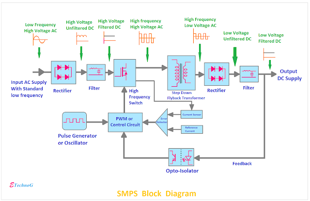 Smps Block Diagram Block Diagram Switched Mode Power Supply Diagram