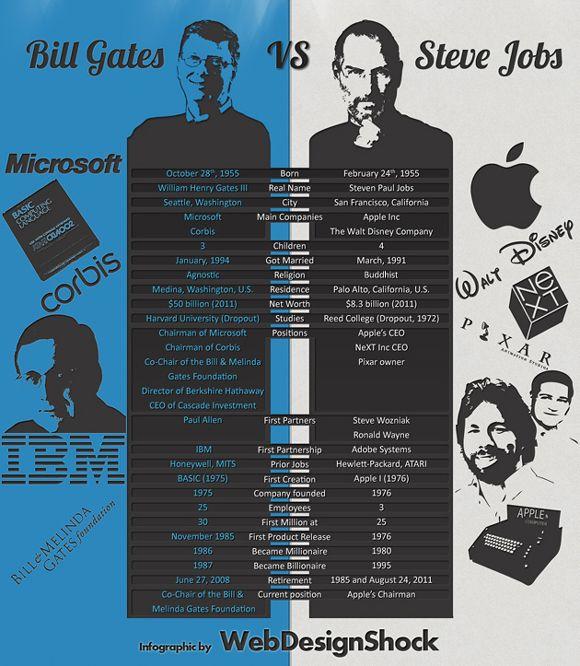 Bill vs Steve - Infographic Apple - Infographicu0027s Pinterest - bill gates resume