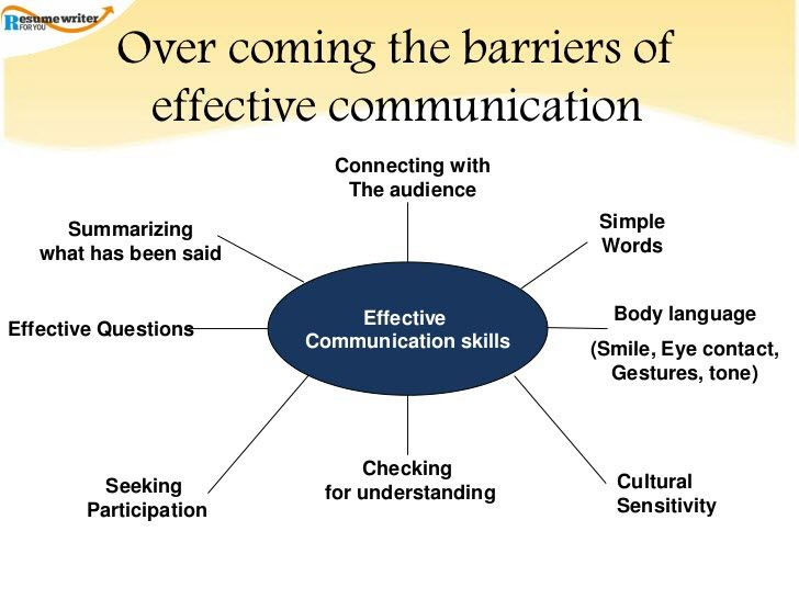Good Communication Skills Resume Professional Resume Writers And Editors  Pinterest  Professional .