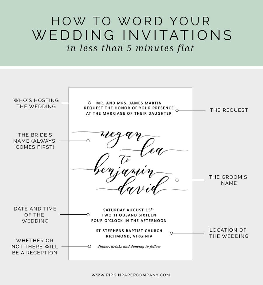 At A Loss For What To Say On Your Wedding Invitations Here S H Wedding Invitation Message How To Write Wedding Invitations Wedding Invitation Wording Examples