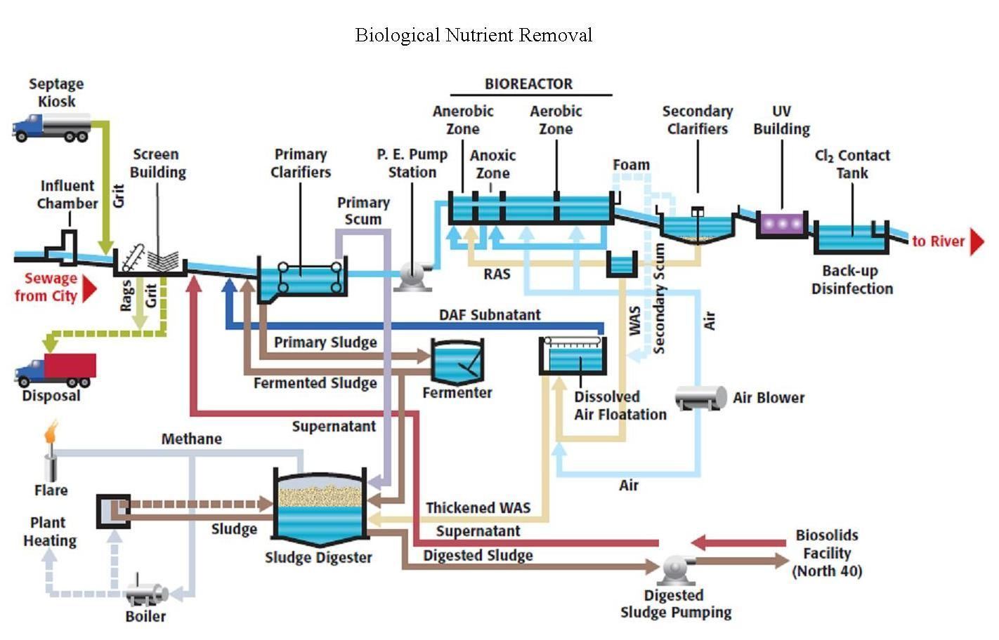 Pin By Industrial Wastewater On Electro Oxidaiton