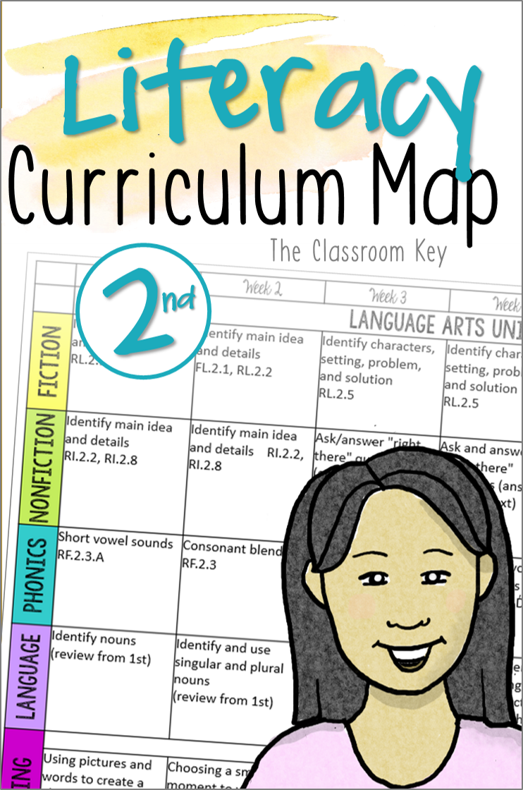 Literacy Curriculum Map (Pacing Guide) for 2nd Grade, ($) Includes  assessments for each unit. Save time planning with week by week topics of  instruction.