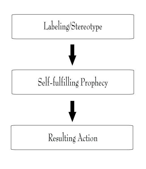 Society's Labelling Theory
