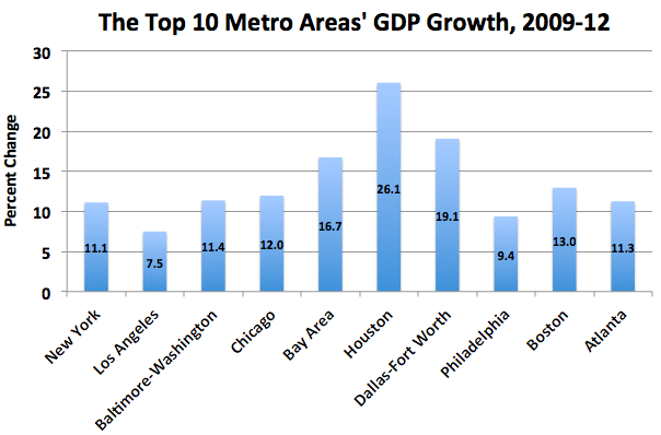 Here Are the 10 Biggest U.S. Cities by GDP—and How They've Grown Since 2009 - The Atlantic