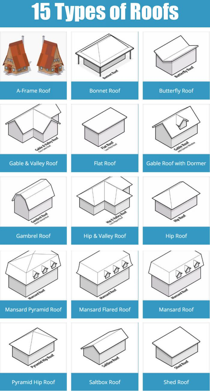 15 types of roofs for houses with illustrations for Different types of house plans