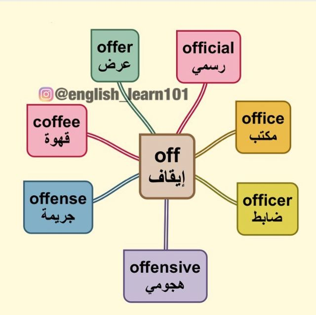كلمة ومعناها Learn English Vocabulary English Language Learning English Language Teaching