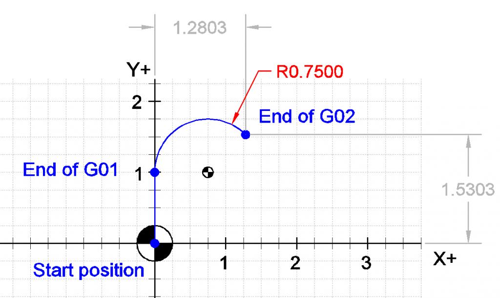 Cnc G Code G02 And G03 Coding Cnc Positivity