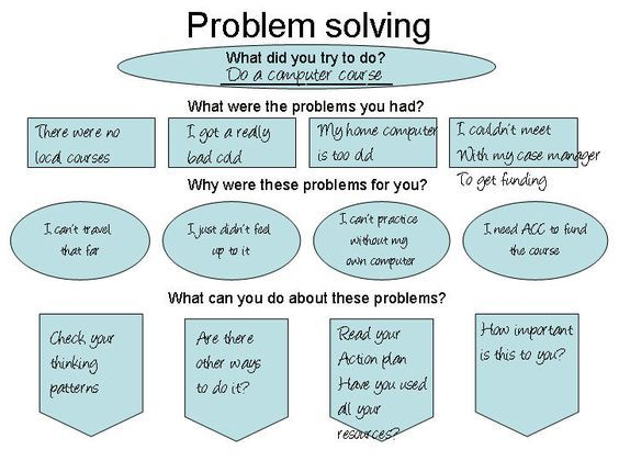 Action Plans And A Worksheet For Problem Solving When The Actions