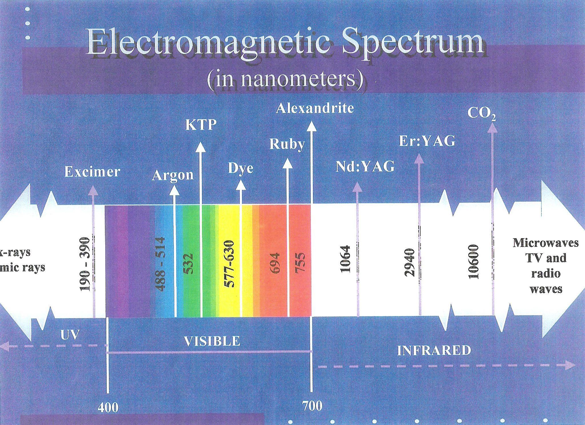 Electromagnetic Spectrum In Nm Electromagnetic Spectrum Cosmetics Laser Aesthetic Medicine